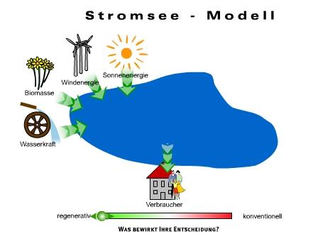 Datei:Verivox Stromsee-Modell.jpg – Rechenkraft